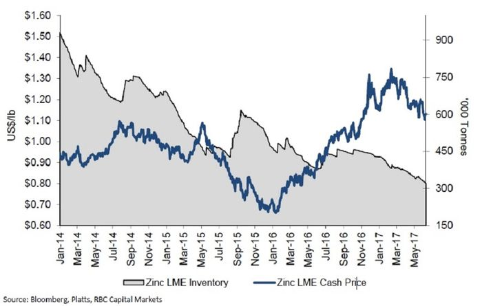 Zinc's up and downs